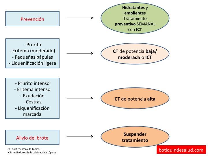 La celidonia mayor para la psoriasis