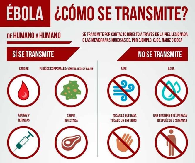 Transmision_ebola