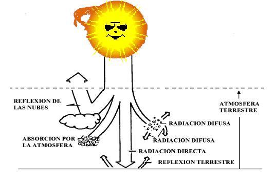 cuales son los tipos de rayos solares